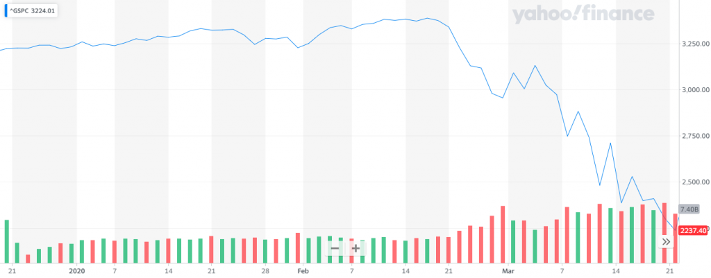 S&P 500 drops by 1/3 due to the Corona-crisis