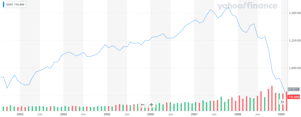 2003 - 2009 S&P 500