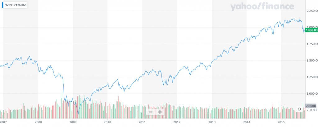 S&P 500 recovery from the 2008 crisis