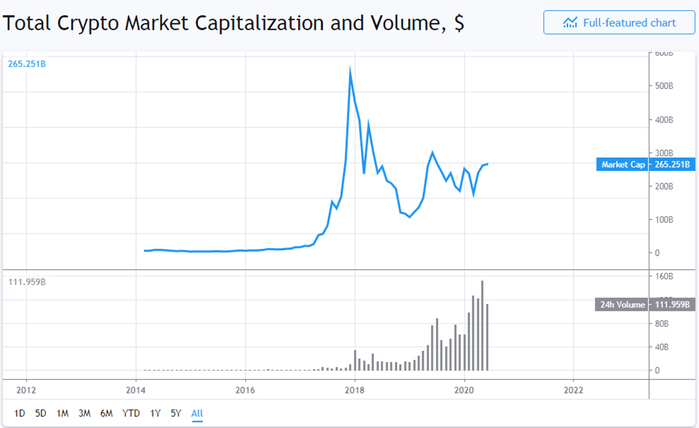 Total crypto market capitalization and volume