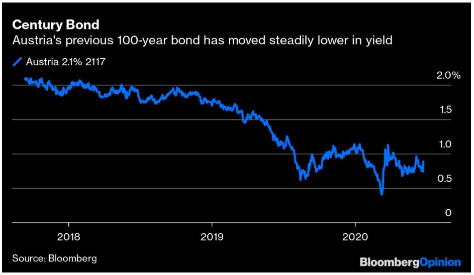 Austria's century-old bond