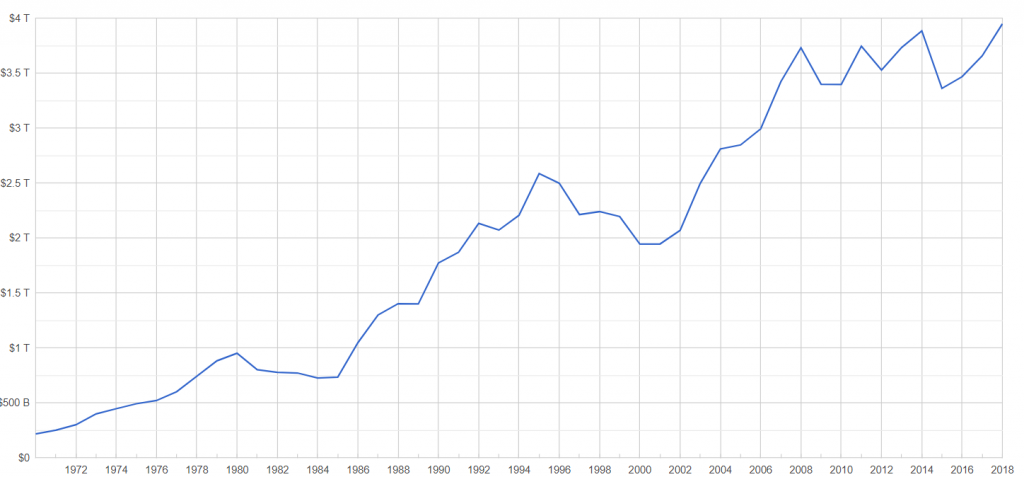 German Gross Domestic Product