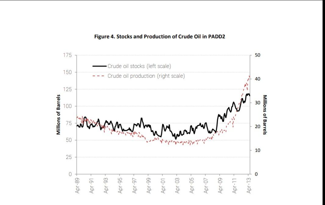 CRUDE OIL IN PADD2