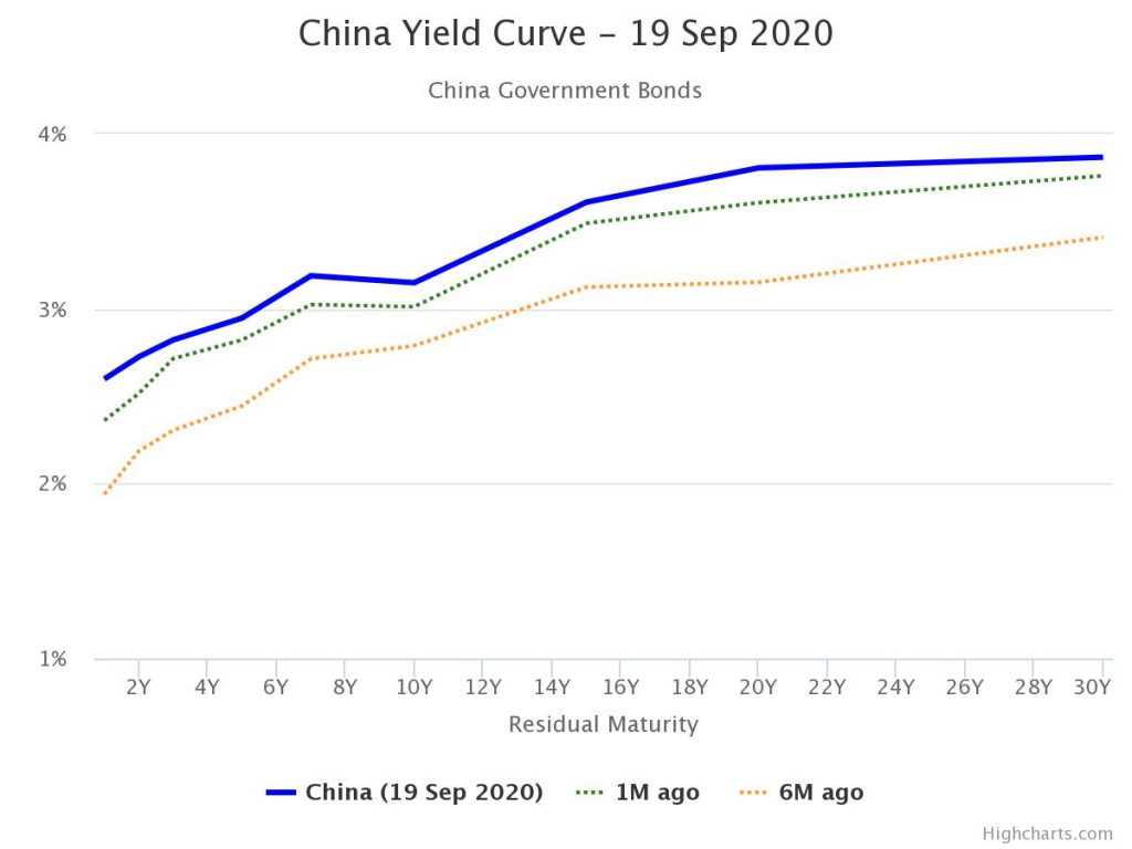 china yield curve