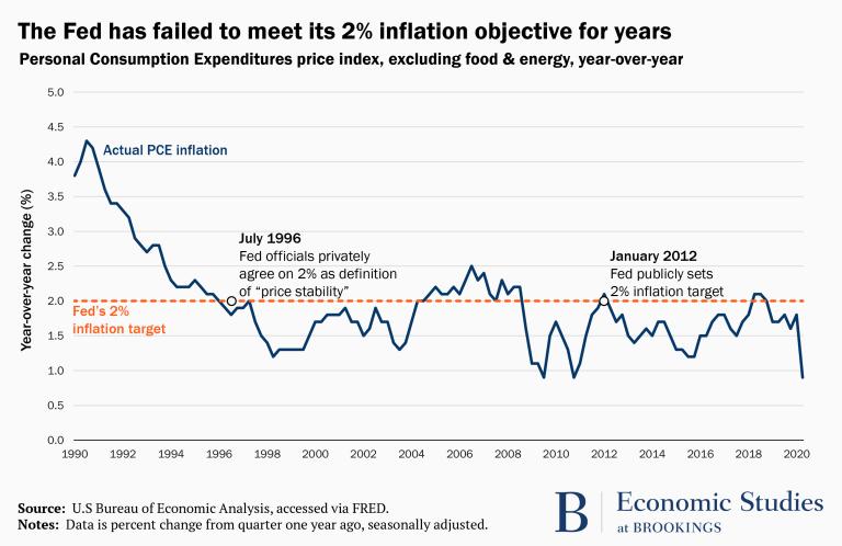 inflation retargating