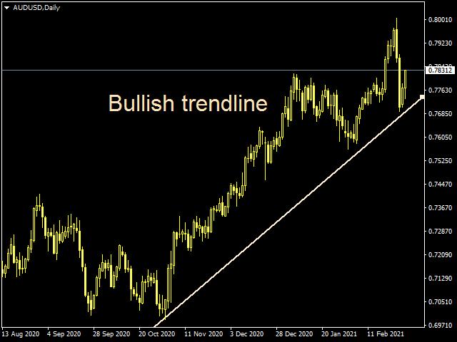 bullish trendline