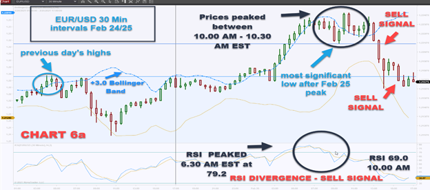 combining Candlestick Charts with technical analysis