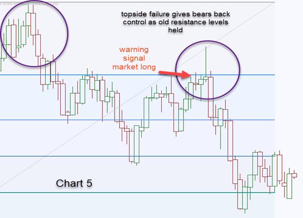 Long wicks on a Candlestick Chart