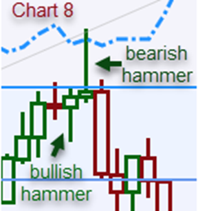 bearish and bullish hammer